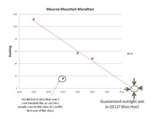 MMM extrapolation